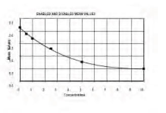 Typical Testing Data/Standard Curve (for reference only) PRCP.