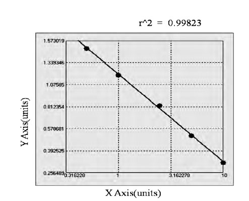 Typical Testing Data/Standard Curve (for reference only) FABP2.
