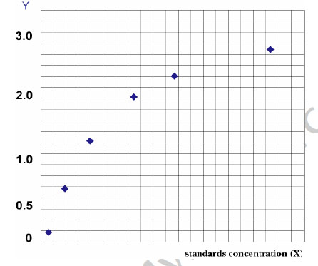Typical Testing Data/Standard Curve (for reference only) IDS.