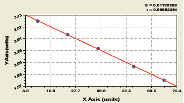 Typical Testing Data/Standard Curve (for reference only) beta-EP.