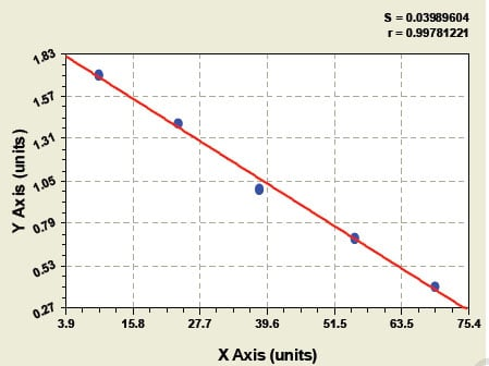 Typical Testing Data/Standard Curve (for reference only) PCP.