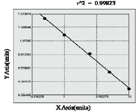 Typical Testing Data/Standard Curve (for reference only) ADA.