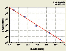 Typical Testing Data/Standard Curve (for reference only) PKCa.