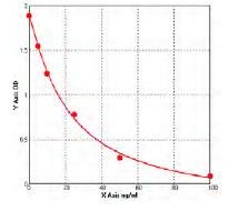 Typical Testing Data/Standard Curve (for reference only) sFLt 1.