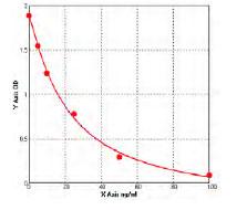 Typical Standard Curve/Testing Data sFLt 1.