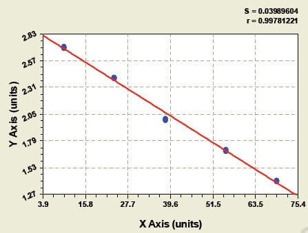 Typical Testing Data/Standard Curve (for reference only) APOH.