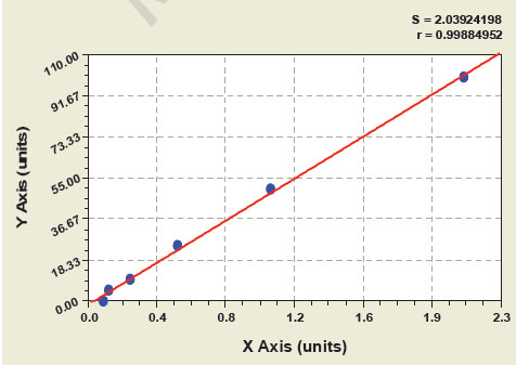 Typical Testing Data/Standard Curve (for reference only) ACA IgA.