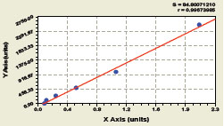 Typical Testing Data/Standard Curve (for reference only) C5.