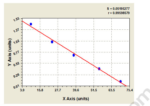 Typical Testing Data/Standard Curve BRCA2.