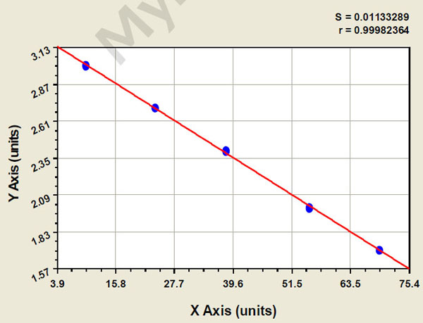 Typical Testing Data/Standard Curve (for reference only) PGE1.