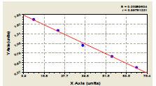 Typical Testing Data/Standard Curve FVIIIAg.