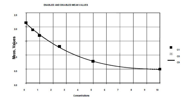 Typical Testing Data/Standard Curve (for reference only) FABP4.