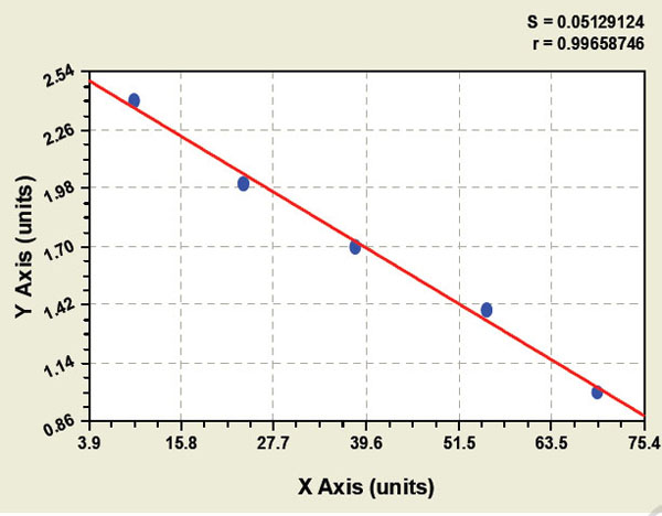 Typical Testing Data/Standard Curve (for reference only) FAK.