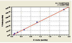 Typical Testing Data/Standard Curve (for reference only) Fas / APO-1.