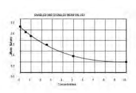 Typical Testing Data/Standard Curve (for reference only) MIP-5.