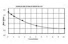 Typical Testing Data/Standard Curve (for reference only) PAI 1.