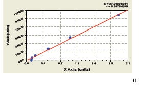 Typical Testing Data/Standard Curve (for reference only) ASPN.