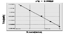 Typical Testing Data/Standard Curve (for reference only) ACH.