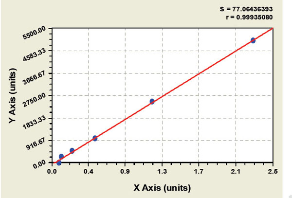 Typical Testing Data/Standard Curve (for reference only) GH2.