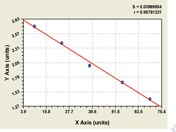 Typical Testing Data/Standard Curve (for reference only) CYT Ab.