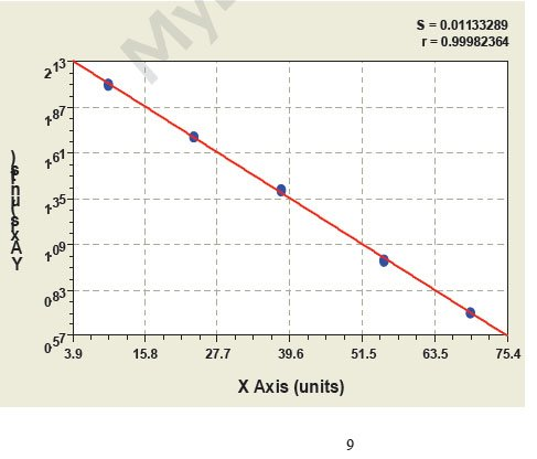 Typical Testing Data/Standard Curve (for reference only) Gzms-A.