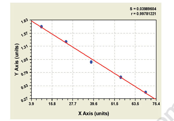 MYO/MB elisa kit Typical Testing Data/Standard Curve (for reference only) image