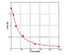 Typical Standard Curve/Testing Data Cr.