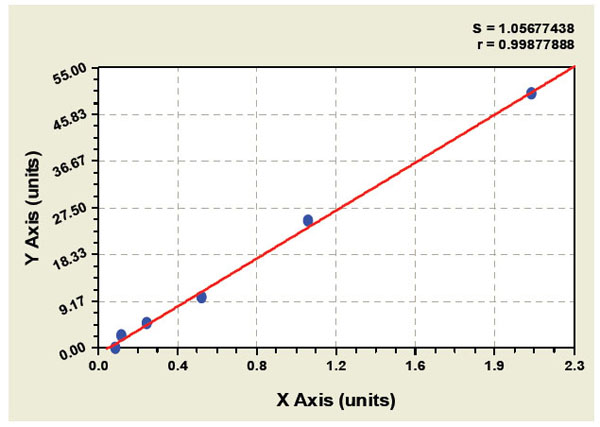 Typical Testing Data/Standard Curve (for reference only) HDV-Ag.