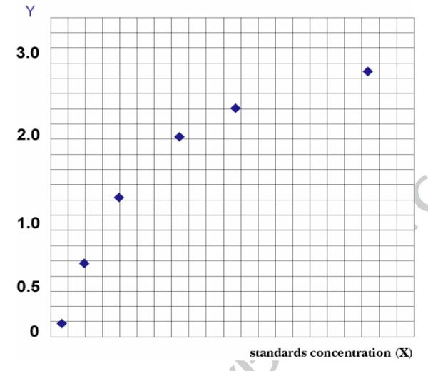 Typical Testing Data/Standard Curve (for reference only) CTAP III.
