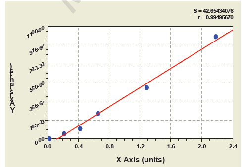 Typical Testing Data/Standard Curve (for reference only) ORM.