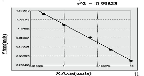 Typical Testing Data/Standard Curve (for reference only) SAA3.