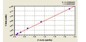 Typical Testing Data/Standard Curve (for reference only) AA.