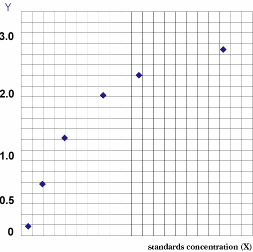 Typical Testing Data/Standard Curve (for reference only) ABCA1.
