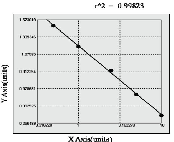 Typical Testing Data/Standard Curve (for reference only) AGTR2 AA.