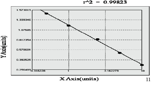 GREM1 elisa kit Typical Testing Data/Standard Curve (for reference only) image