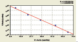 Typical Testing Data/Standard Curve (for reference only) TARC.