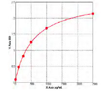 Typical Testing Data/Standard Curve (for reference only) LRP1.