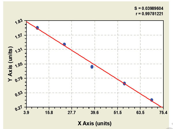 Typical Testing Data/Standard Curve (for reference only) TFR.