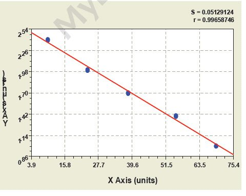 Typical Testing Data/Standard Curve (for reference only) PDPN.