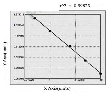Typical Testing Data/Standard Curve (for reference only) CCND2.