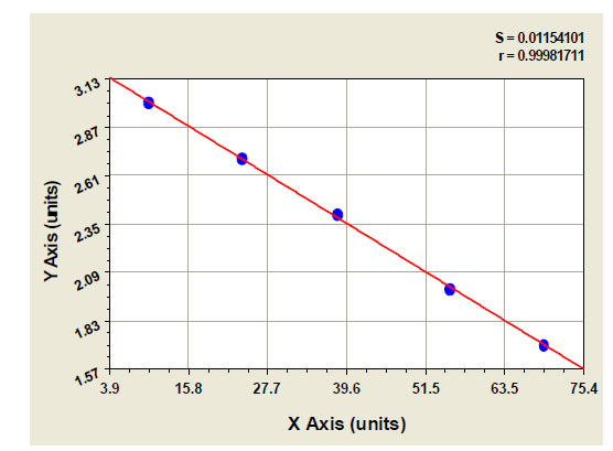 Typical Testing Data/Standard Curve (for reference only) TBX3.
