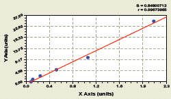 Typical Testing Data/Standard Curve (for reference only) FETU-A.