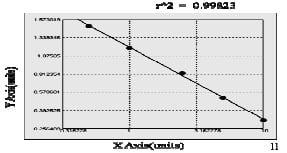 Typical Testing Data/Standard Curve (for reference only) PPAR-gamma.