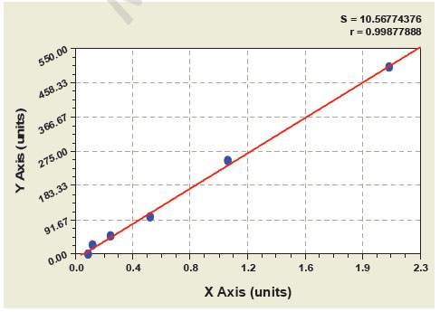 Typical Testing Data/Standard Curve (for reference only) SOD.
