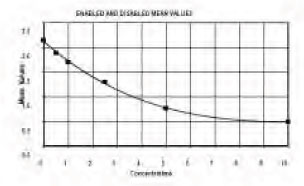 Typical Testing Data/Standard Curve (for reference only) LDL IC.