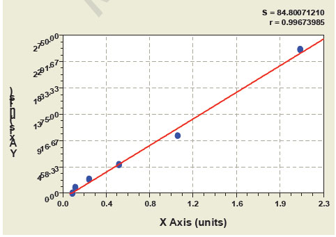 Typical Testing Data/Standard Curve (for reference only) KGFR.