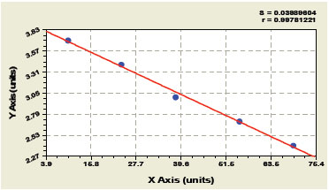 Typical Testing Data/Standard Curve (for reference only) CTX-II.