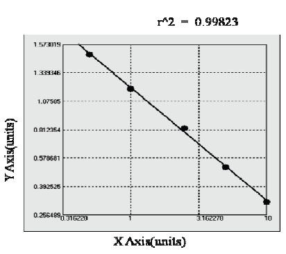 Typical Testing Data/Standard Curve (for reference only) DLD.