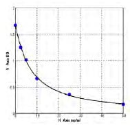 Typical Testing Data/Standard Curve (for reference only) F1-2.