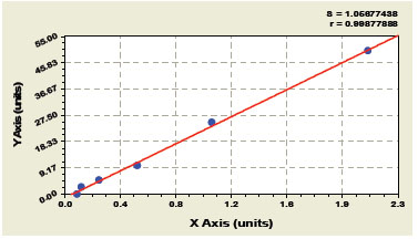 Typical Testing Data/Standard Curve (for reference only) FGF-23.